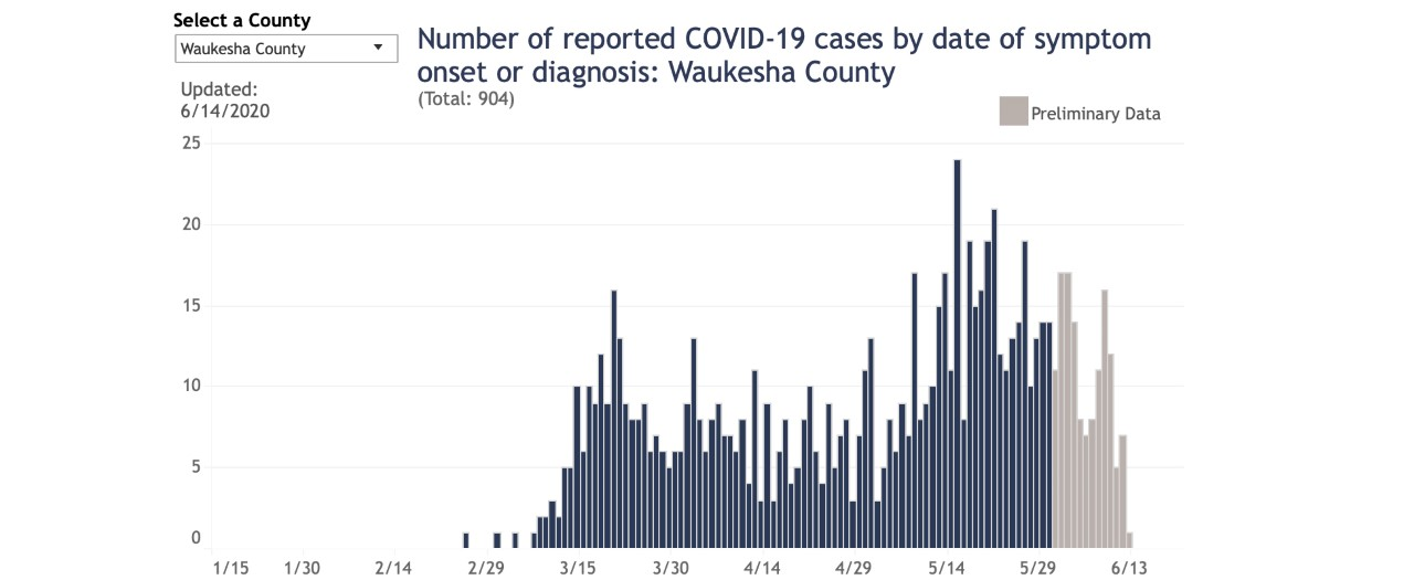 Waukesha County Cases
